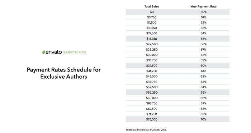 graphicriver-geld-verdienen-4