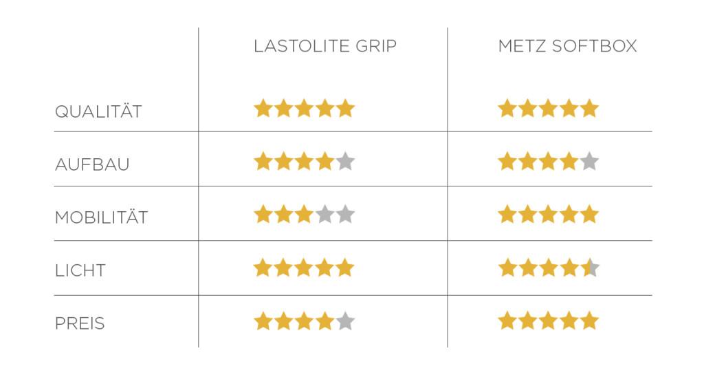 rating-metz-lastolite